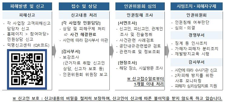 금천구시설관리공단 인권침해 익명신고 qr코드